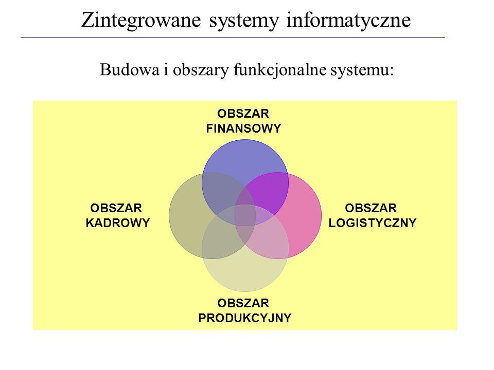 Budowa i obszary funkcjonalne systemu: