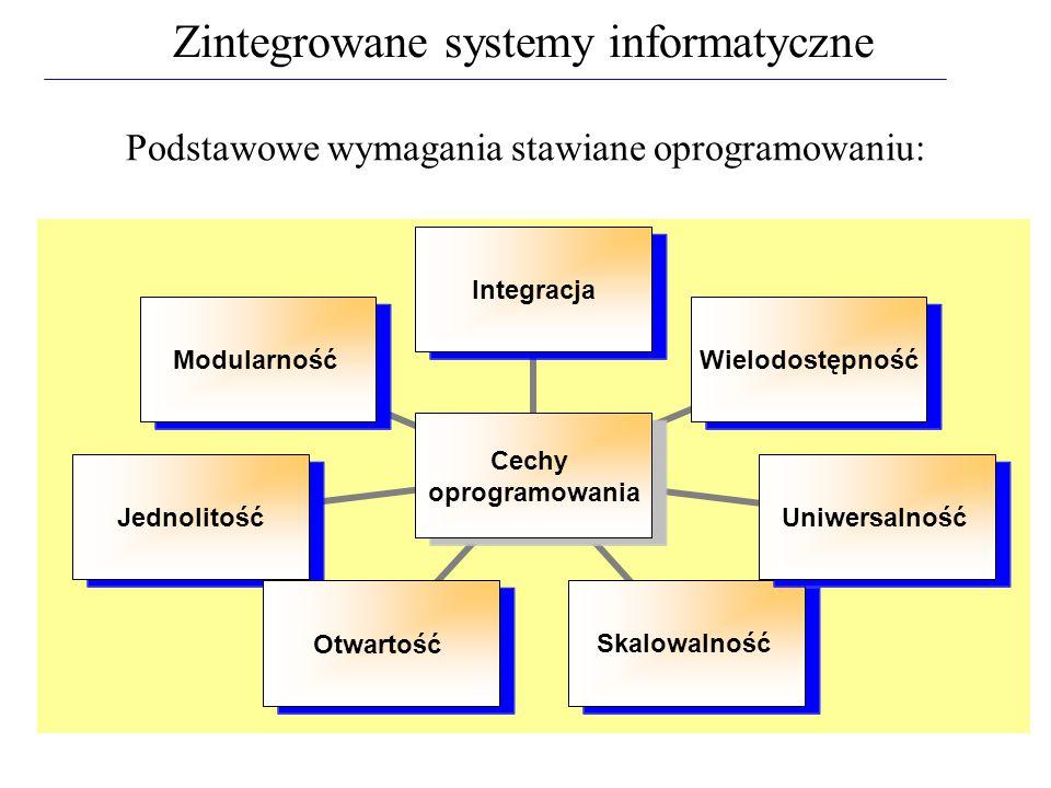 Podstawowe wymagania stawiane oprogramowaniu: