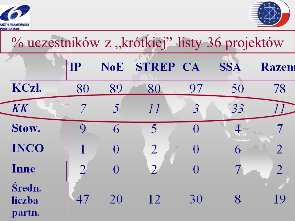 """% uczestników z """"krótkiej listy 36 projektów"""