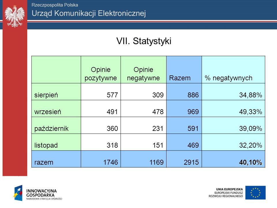 VII. Statystyki Opinie pozytywne negatywne Razem % negatywnych