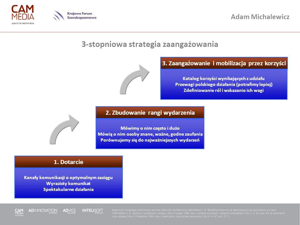 3-stopniowa strategia zaangażowania