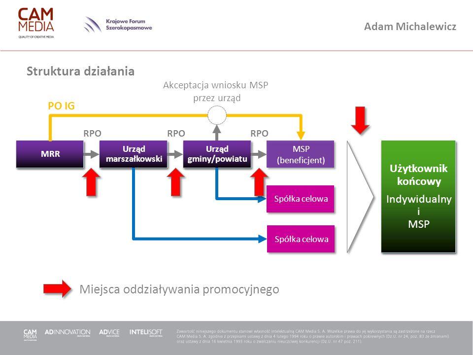 Struktura działania Miejsca oddziaływania promocyjnego PO IG