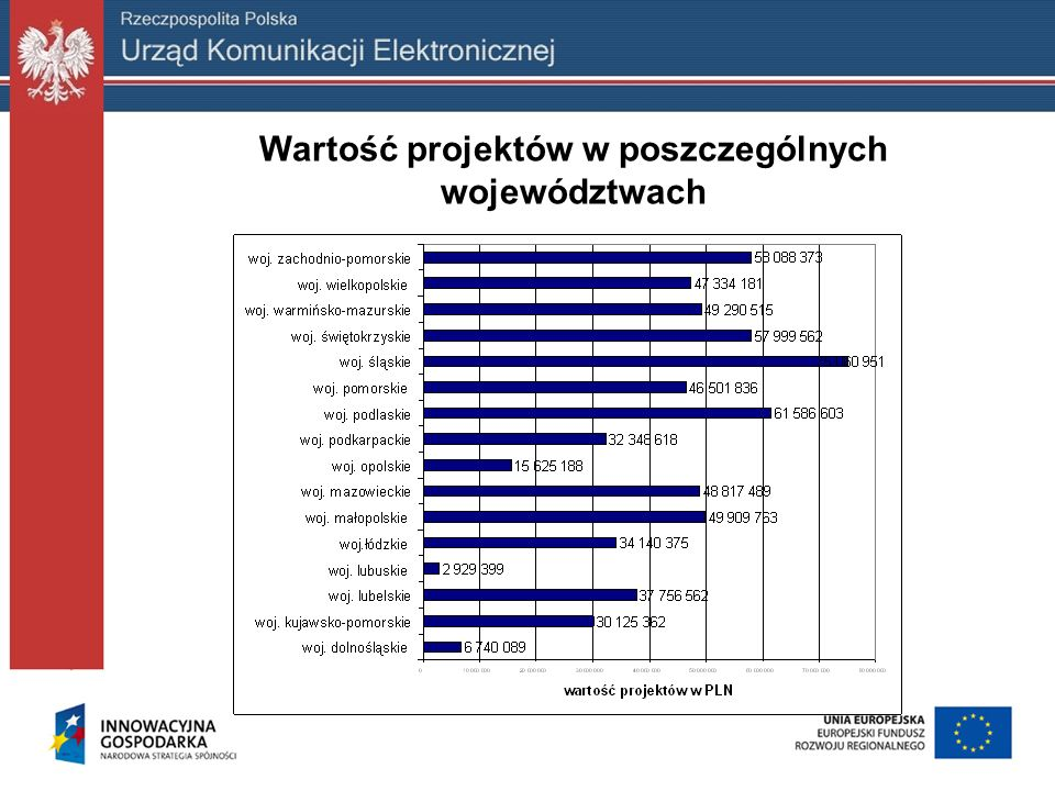 Wartość projektów w poszczególnych województwach