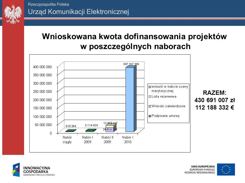 Wnioskowana kwota dofinansowania projektów w poszczególnych naborach