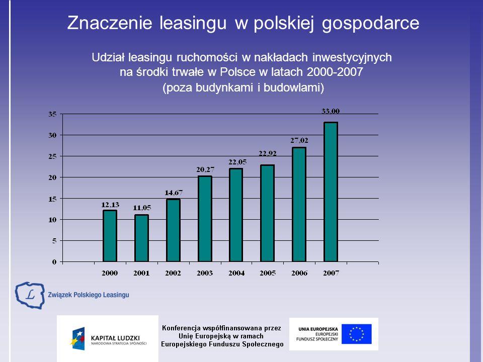 Znaczenie leasingu w polskiej gospodarce Udział leasingu ruchomości w nakładach inwestycyjnych na środki trwałe w Polsce w latach 2000-2007 (poza budynkami i budowlami)