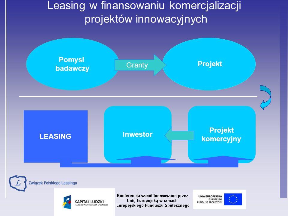 Leasing w finansowaniu komercjalizacji projektów innowacyjnych