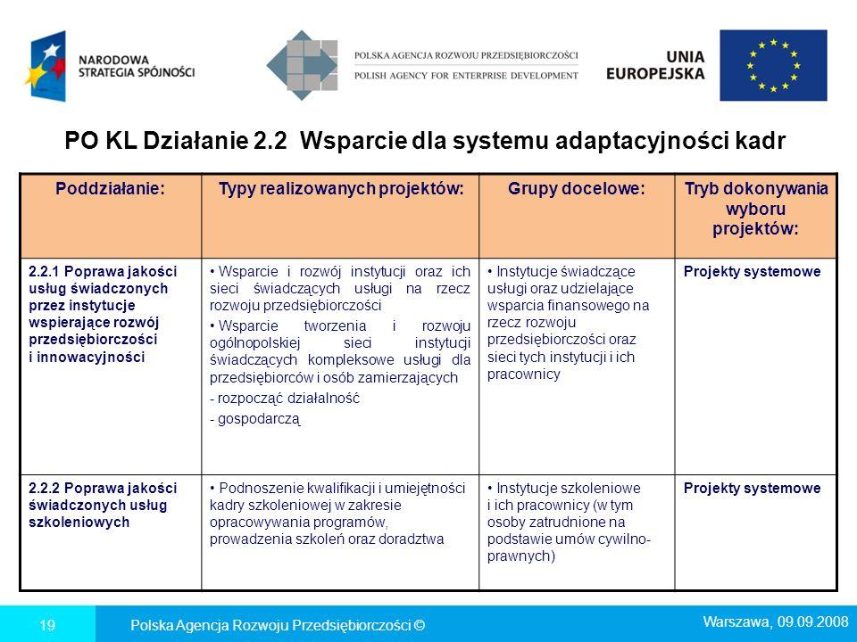PO KL Działanie 2.2 Wsparcie dla systemu adaptacyjności kadr
