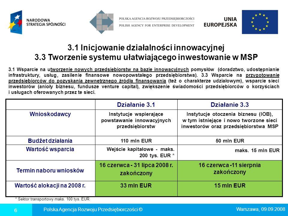 3. 1 Inicjowanie działalności innowacyjnej 3