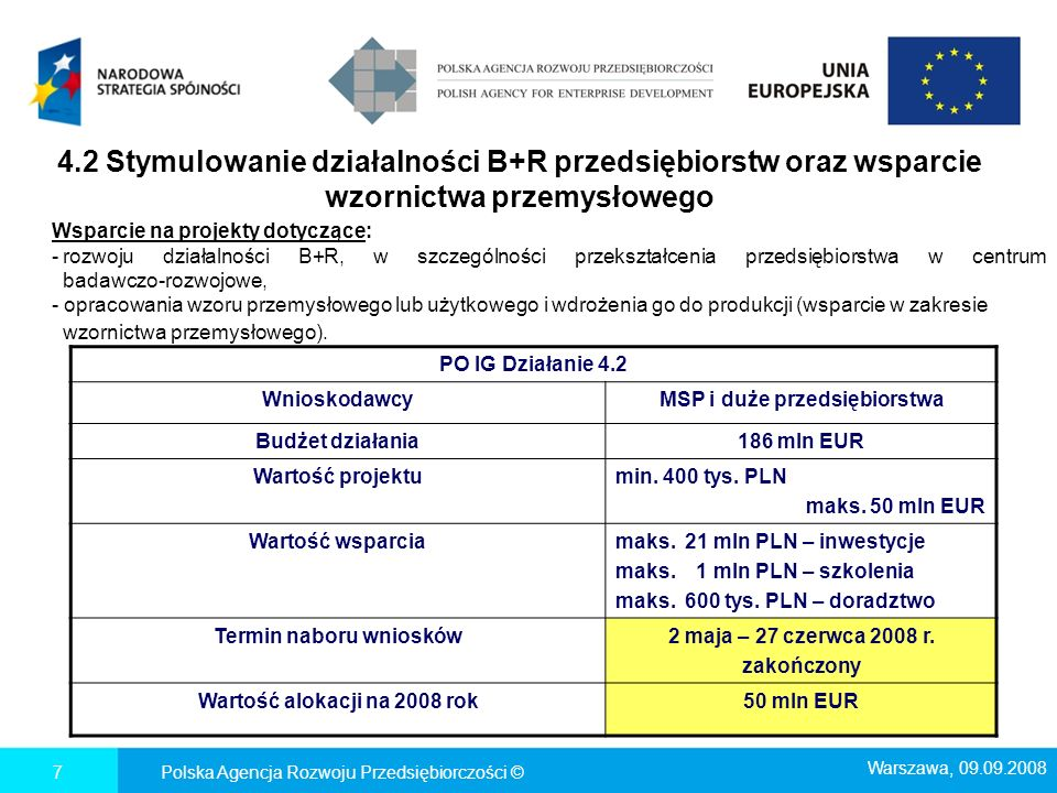 4.2 Stymulowanie działalności B+R przedsiębiorstw oraz wsparcie wzornictwa przemysłowego