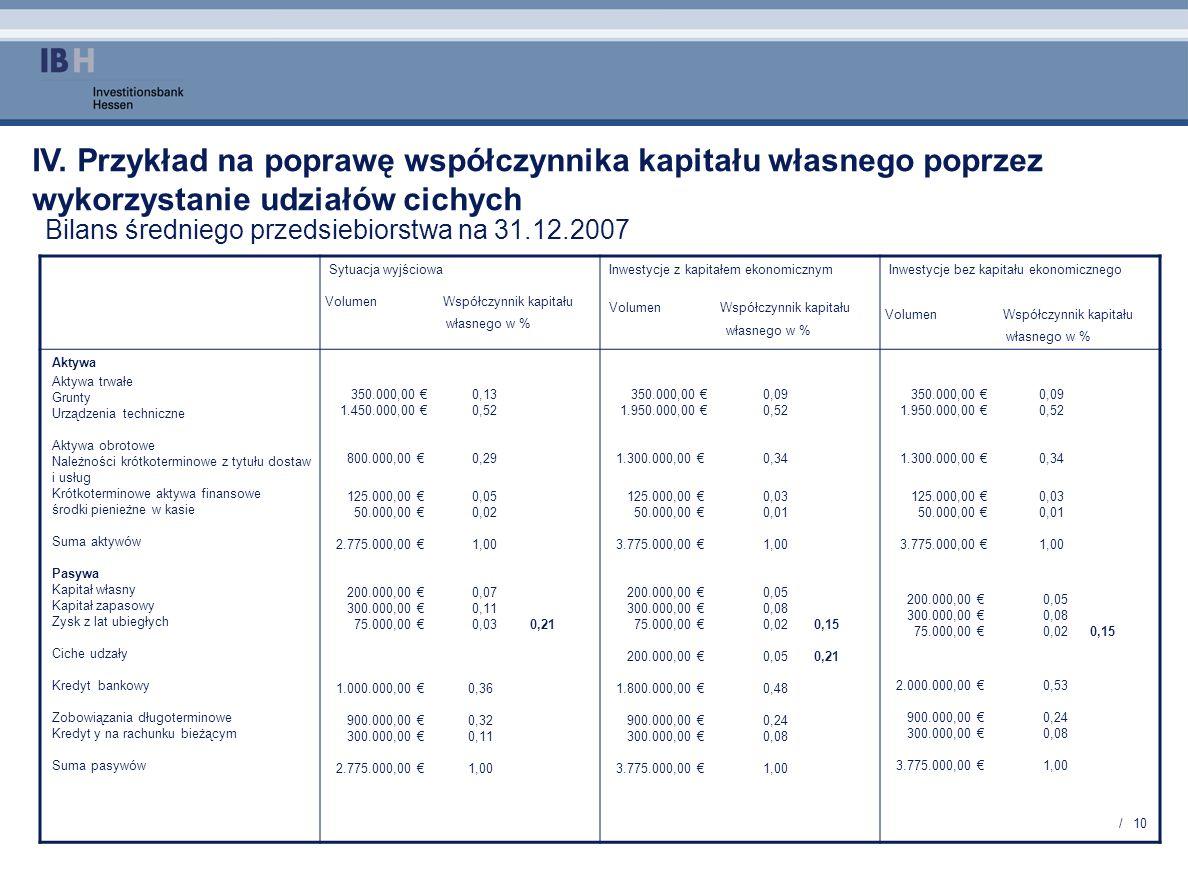 IV. Przykład na poprawę współczynnika kapitału własnego poprzez wykorzystanie udziałów cichych