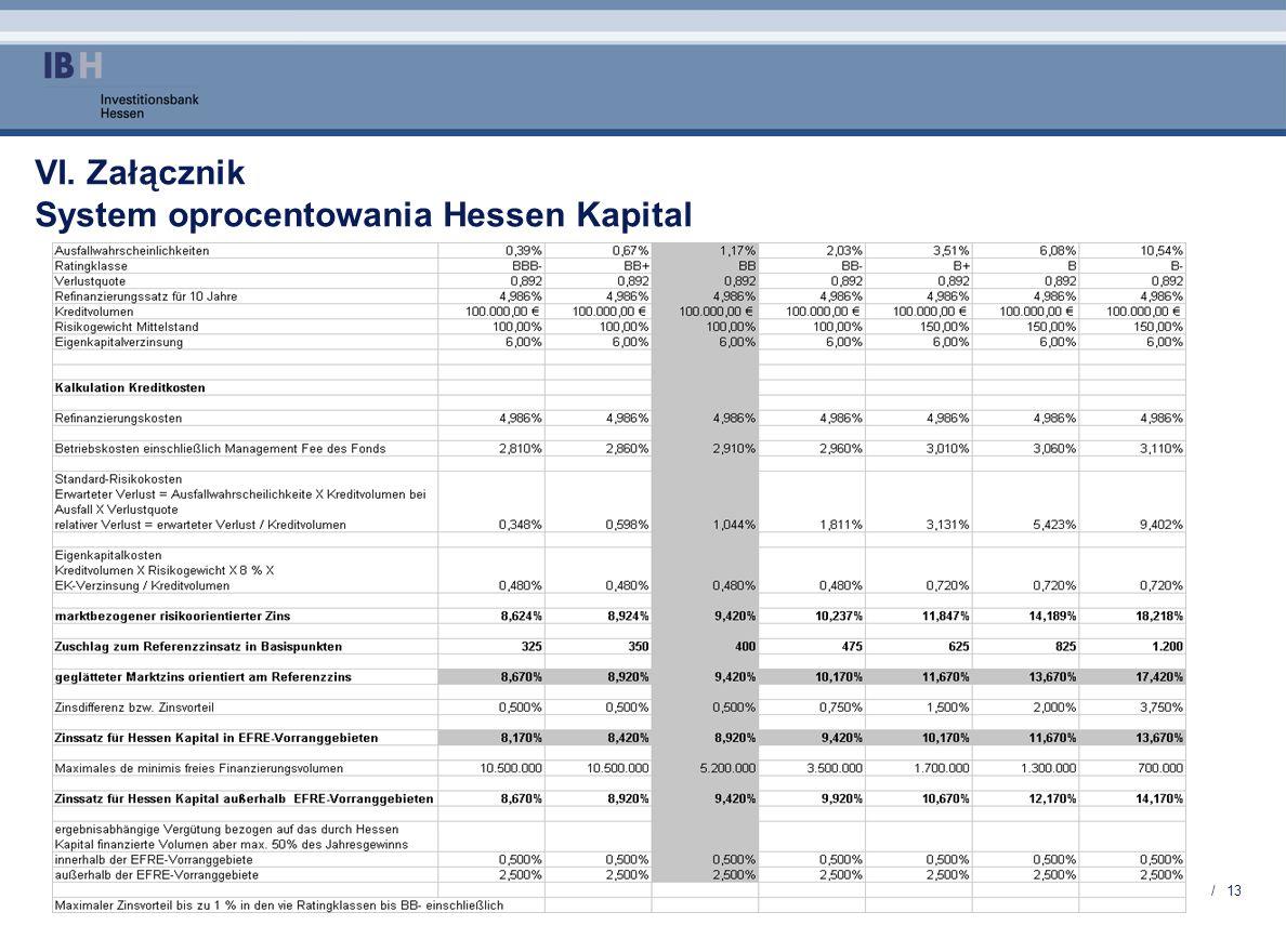 VI. Załącznik System oprocentowania Hessen Kapital