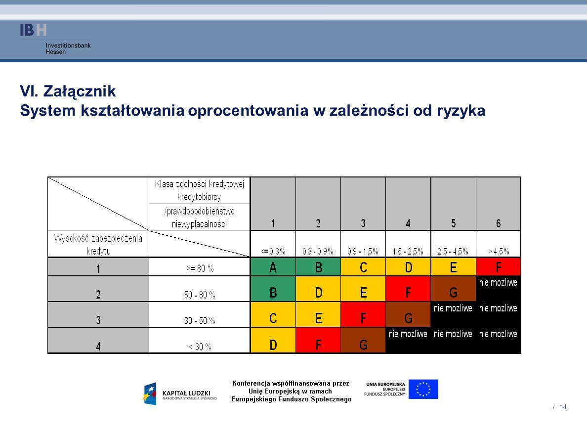 VI. Załącznik System kształtowania oprocentowania w zależności od ryzyka
