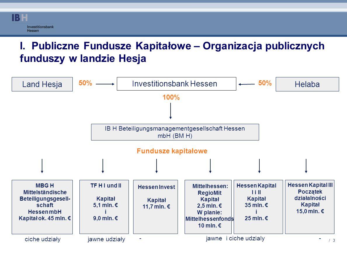 I. Publiczne Fundusze Kapitałowe – Organizacja publicznych funduszy w landzie Hesja