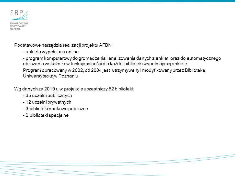 Podstawowe narzędzia realizacji projektu AFBN: