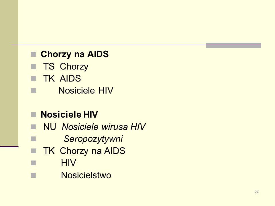 Chorzy na AIDS TS Chorzy. TK AIDS. Nosiciele HIV. NU Nosiciele wirusa HIV. Seropozytywni. TK Chorzy na AIDS.