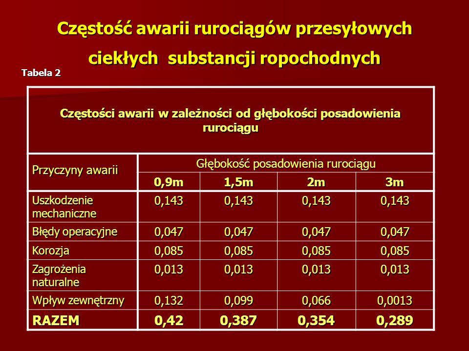 Częstość awarii rurociągów przesyłowych ciekłych substancji ropochodnych
