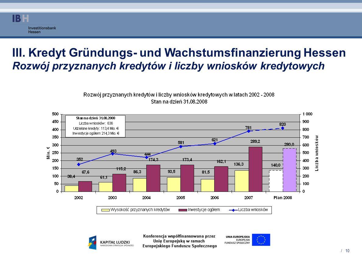 III. Kredyt Gründungs- und Wachstumsfinanzierung Hessen Rozwój przyznanych kredytów i liczby wniosków kredytowych