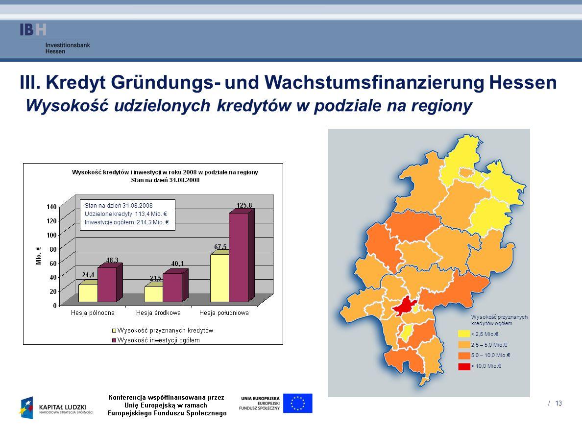 III. Kredyt Gründungs- und Wachstumsfinanzierung Hessen Wysokość udzielonych kredytów w podziale na regiony
