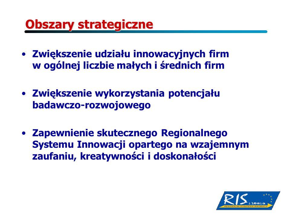 Obszary strategiczne Zwiększenie udziału innowacyjnych firm w ogólnej liczbie małych i średnich firm.
