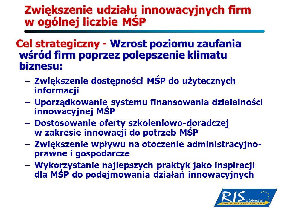 Zwiększenie udziału innowacyjnych firm w ogólnej liczbie MŚP