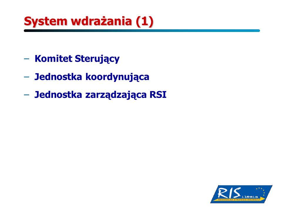 System wdrażania (1) Komitet Sterujący Jednostka koordynująca