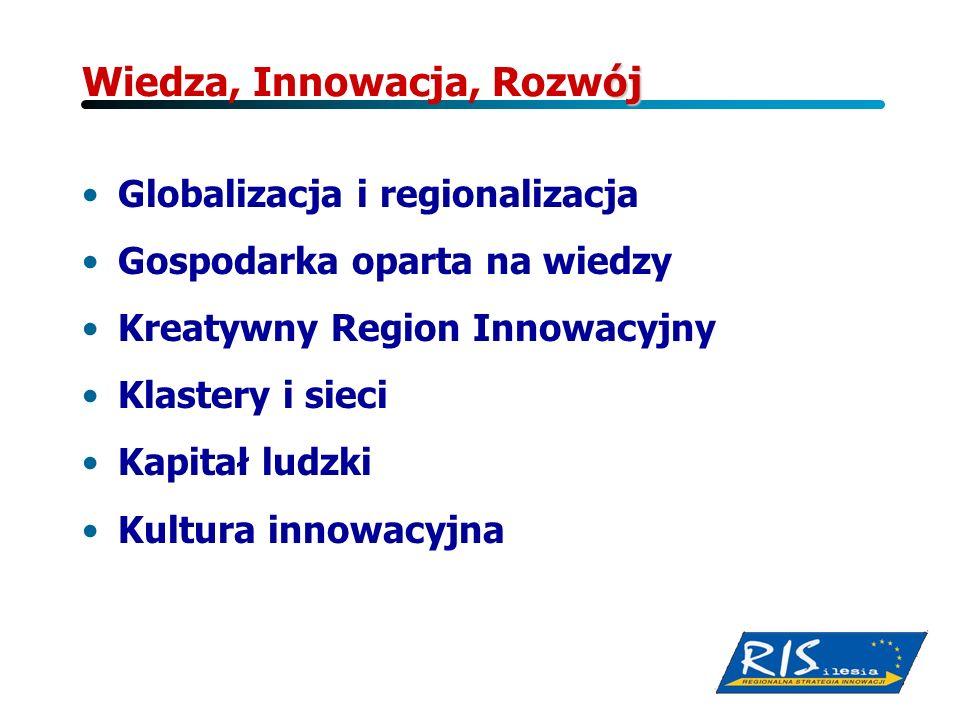 Wiedza, Innowacja, Rozwój