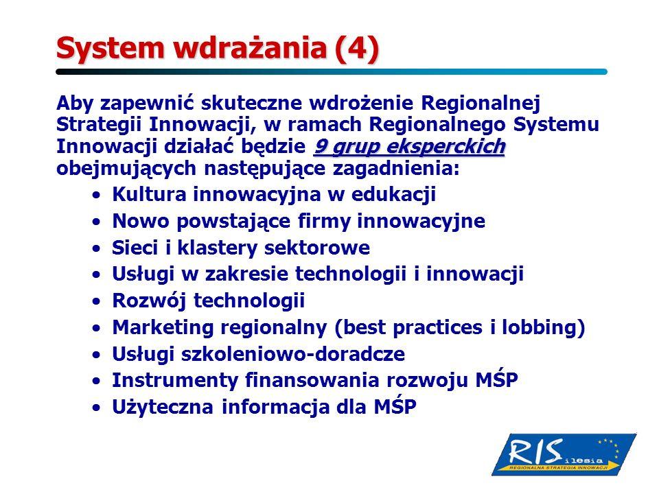 System wdrażania (4)