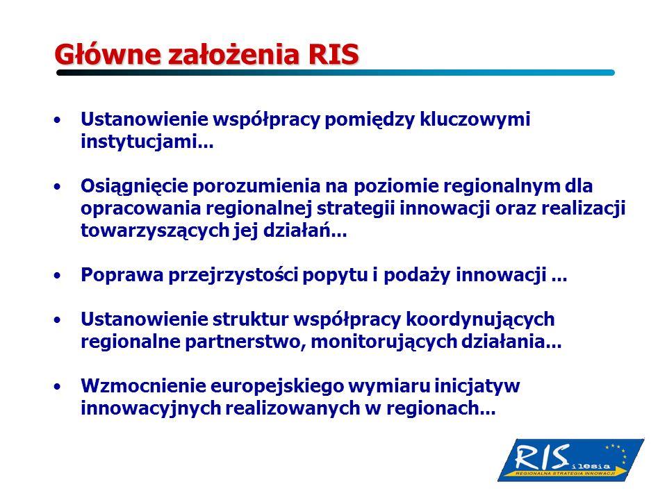Główne założenia RIS Ustanowienie współpracy pomiędzy kluczowymi instytucjami...