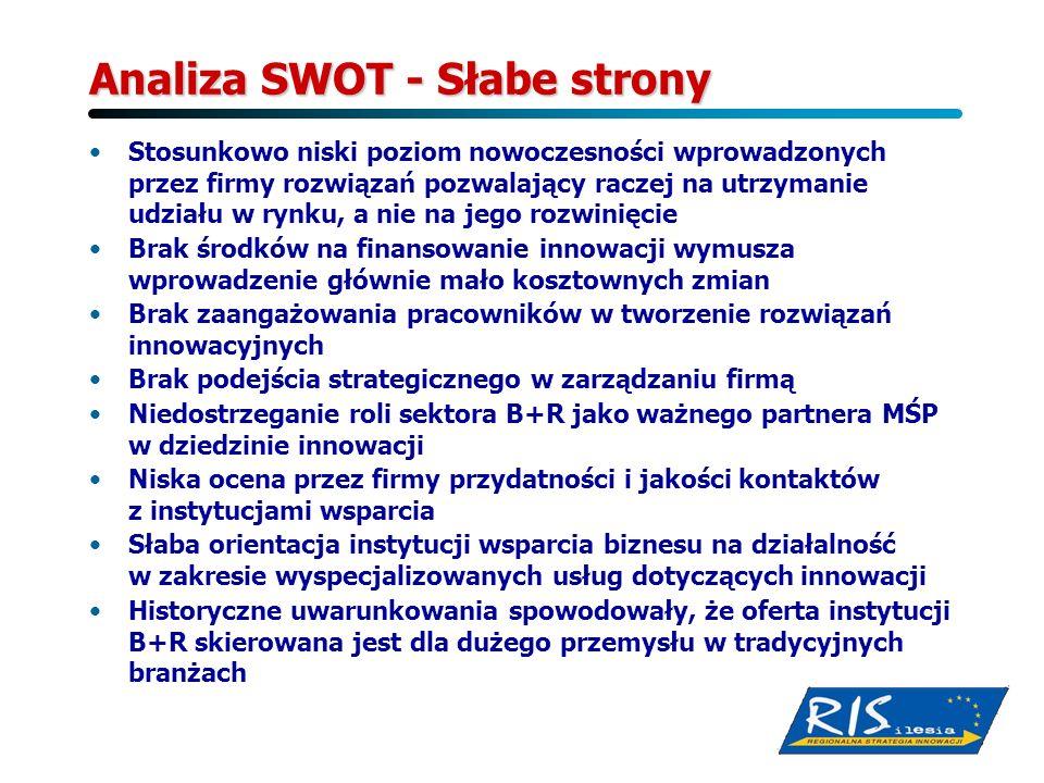 Analiza SWOT - Słabe strony