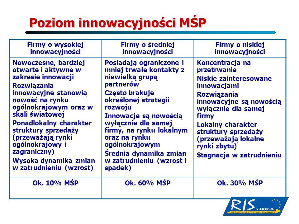 Poziom innowacyjności MŚP