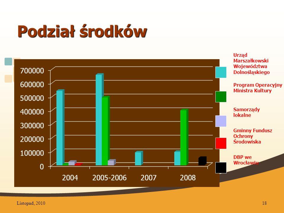 Podział środków Urząd Marszałkowski Województwa Dolnośląskiego