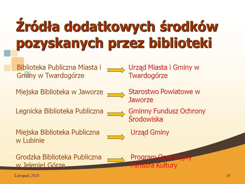 Źródła dodatkowych środków pozyskanych przez biblioteki