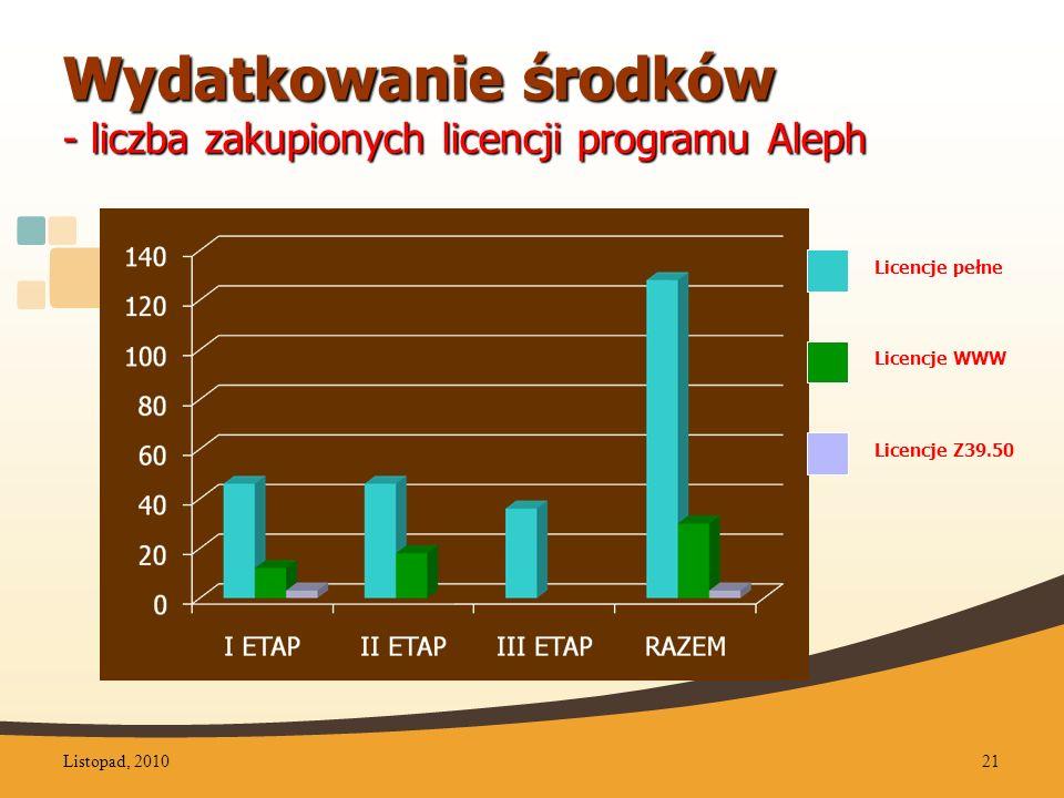 Wydatkowanie środków - liczba zakupionych licencji programu Aleph