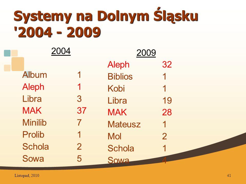 Systemy na Dolnym Śląsku 2004 - 2009