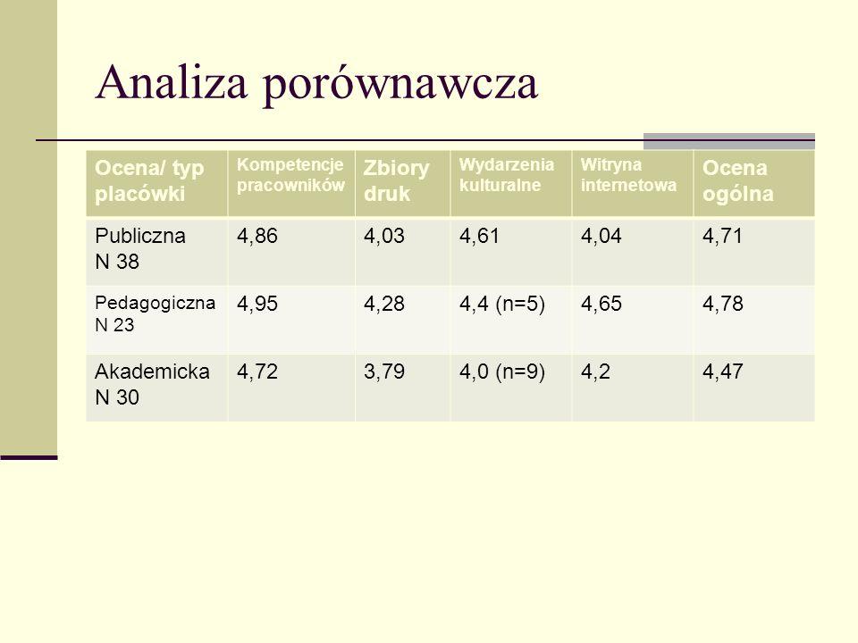 Analiza porównawcza Ocena/ typ placówki Zbiory druk Ocena ogólna