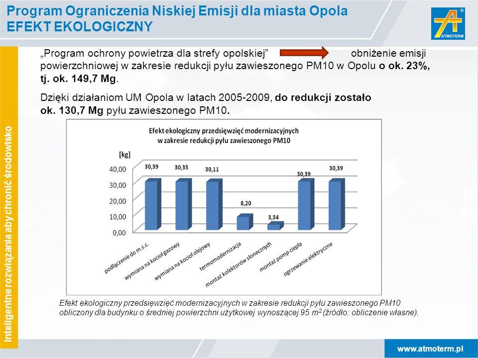 Program Ograniczenia Niskiej Emisji dla miasta Opola EFEKT EKOLOGICZNY