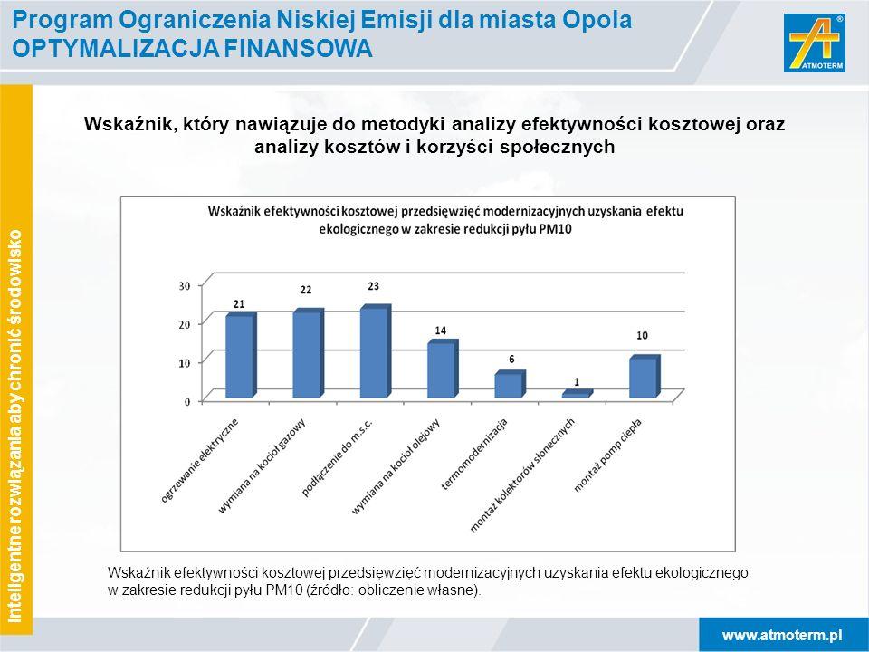 Program Ograniczenia Niskiej Emisji dla miasta Opola OPTYMALIZACJA FINANSOWA