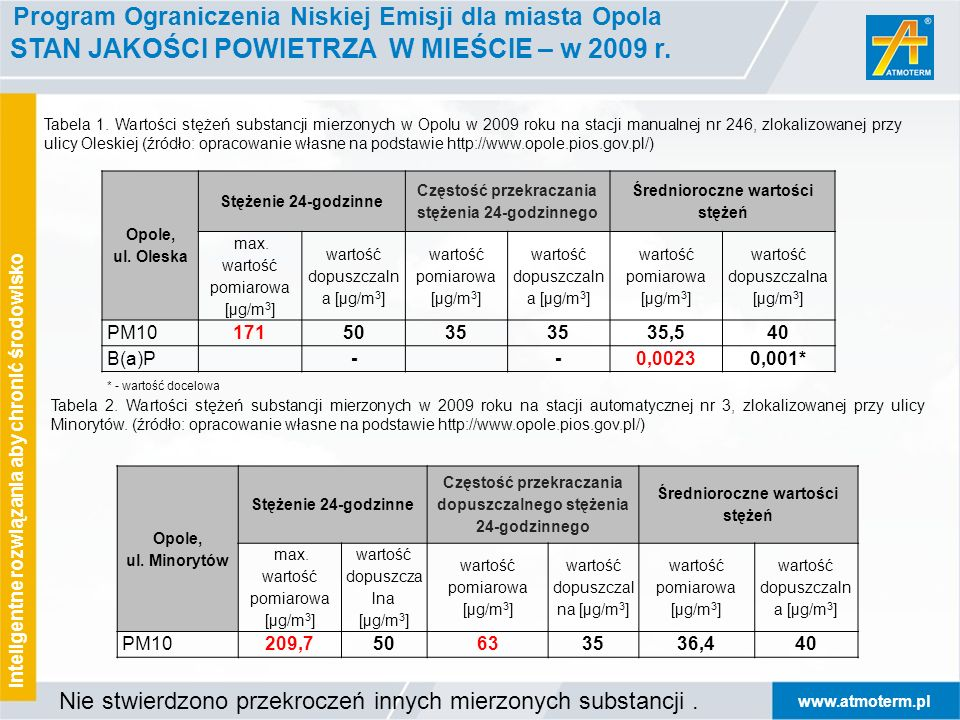 Program Ograniczenia Niskiej Emisji dla miasta Opola