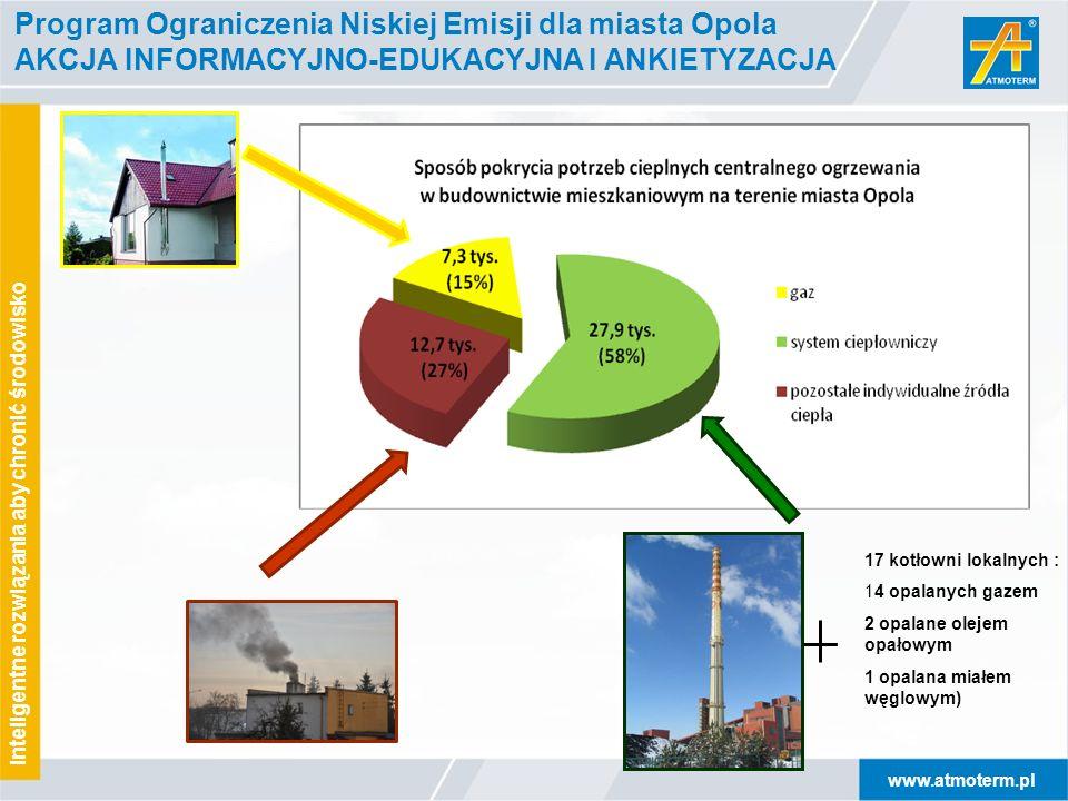 Program Ograniczenia Niskiej Emisji dla miasta Opola AKCJA INFORMACYJNO-EDUKACYJNA I ANKIETYZACJA