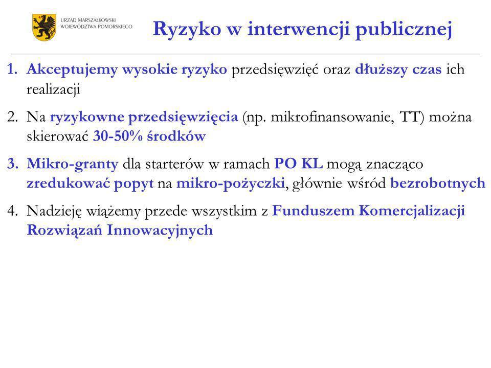 Ryzyko w interwencji publicznej