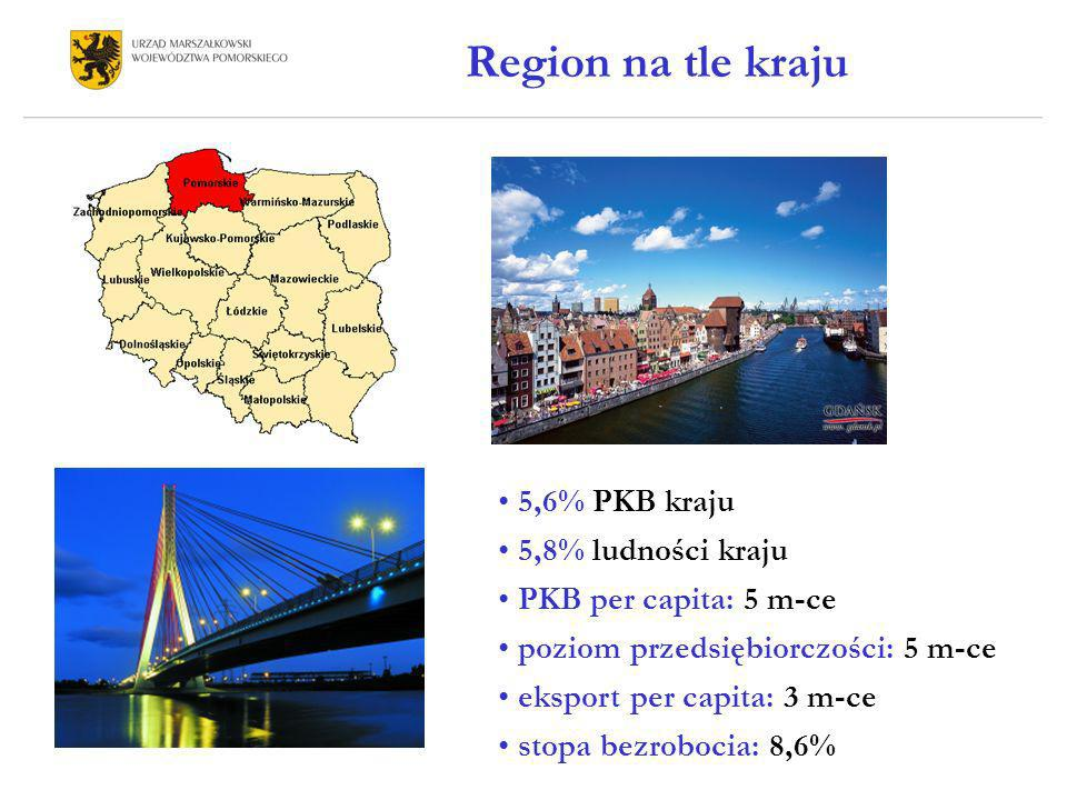 Region na tle kraju 5,6% PKB kraju 5,8% ludności kraju
