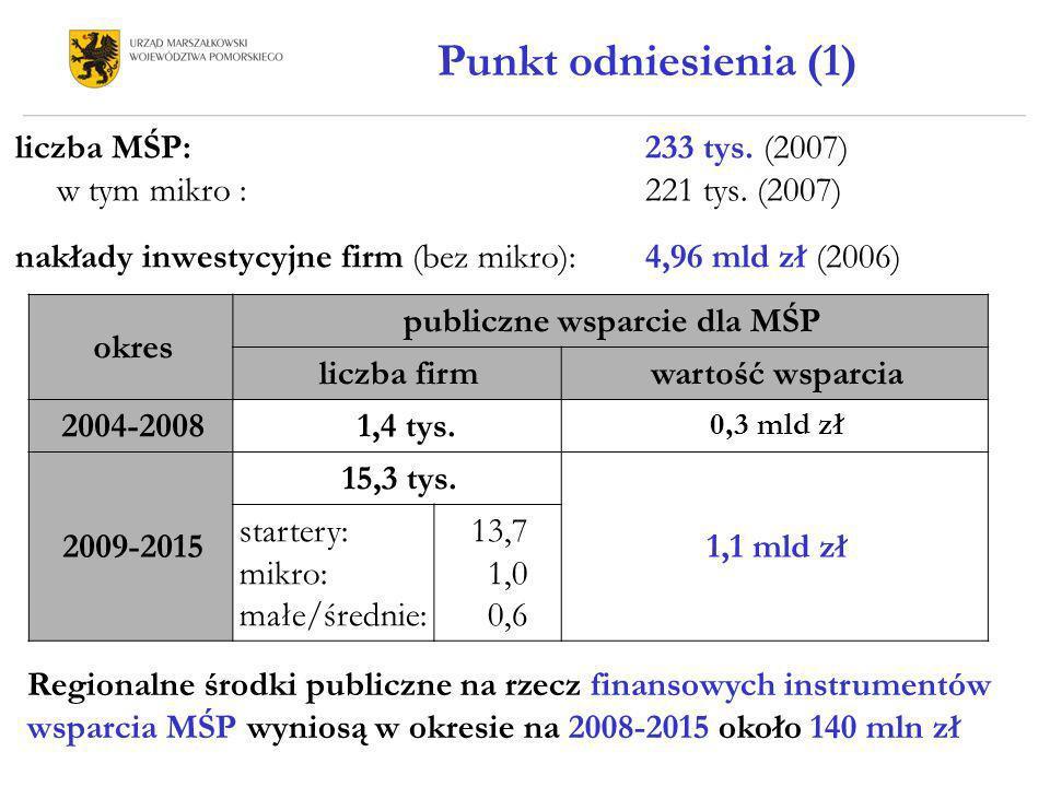publiczne wsparcie dla MŚP