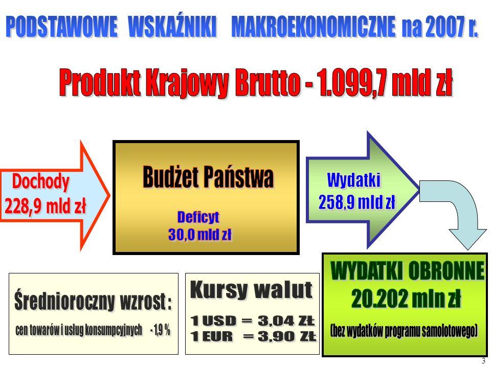 Budżet Państwa PODSTAWOWE WSKAŹNIKI MAKROEKONOMICZNE na 2007 r.