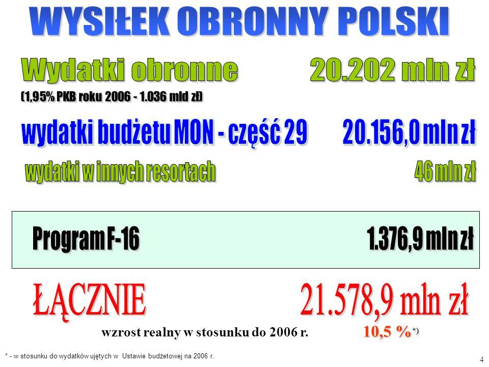 ŁĄCZNIE 21.578,9 mln zł WYSIŁEK OBRONNY POLSKI