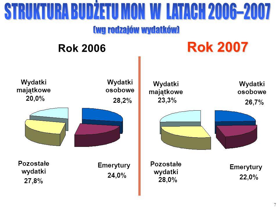 Rok 2007 Rok 2006 STRUKTURA BUDŻETU MON W LATACH 2006–2007