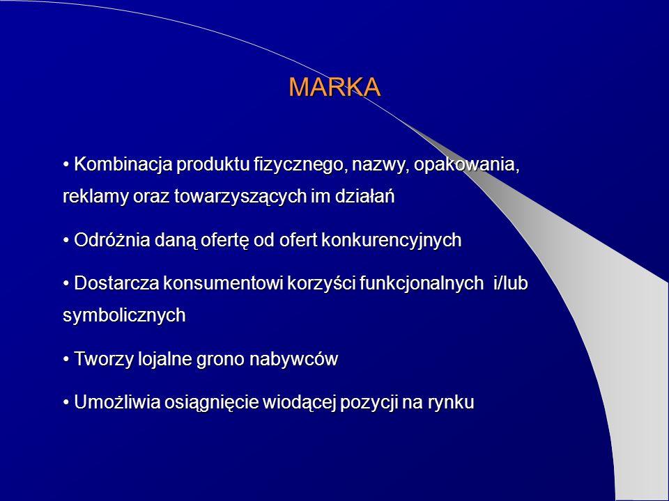 MARKA Kombinacja produktu fizycznego, nazwy, opakowania, reklamy oraz towarzyszących im działań. Odróżnia daną ofertę od ofert konkurencyjnych.