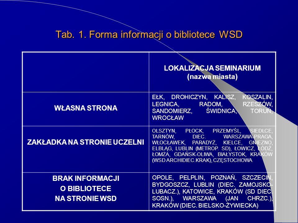 Tab. 1. Forma informacji o bibliotece WSD