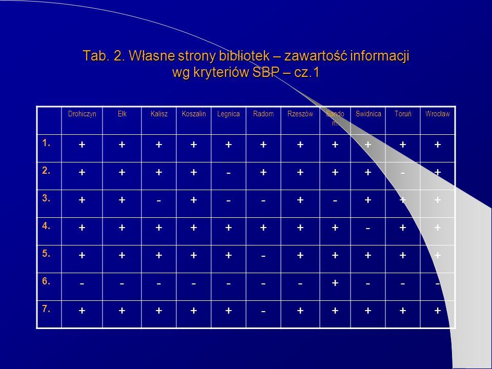 Tab. 2. Własne strony bibliotek – zawartość informacji wg kryteriów SBP – cz.1