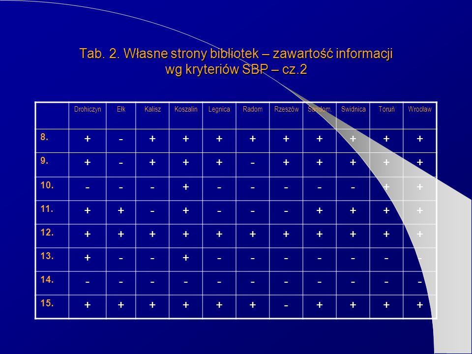 Tab. 2. Własne strony bibliotek – zawartość informacji wg kryteriów SBP – cz.2