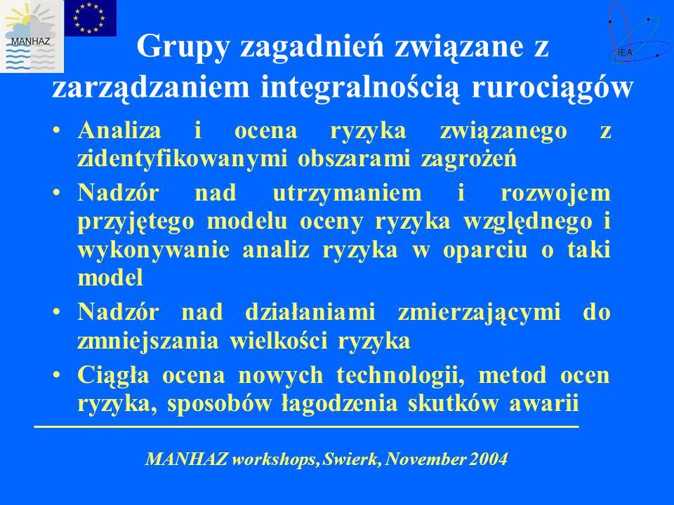 Grupy zagadnień związane z zarządzaniem integralnością rurociągów